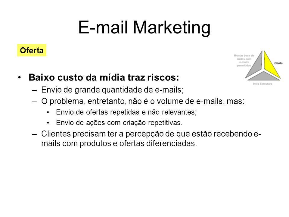 E-mail Marketing Baixo custo da mídia traz riscos: Oferta