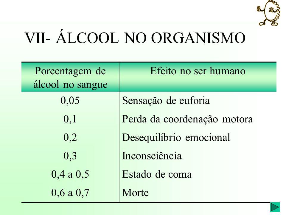 VII- ÁLCOOL NO ORGANISMO