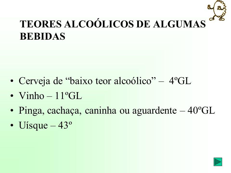 TEORES ALCOÓLICOS DE ALGUMAS BEBIDAS