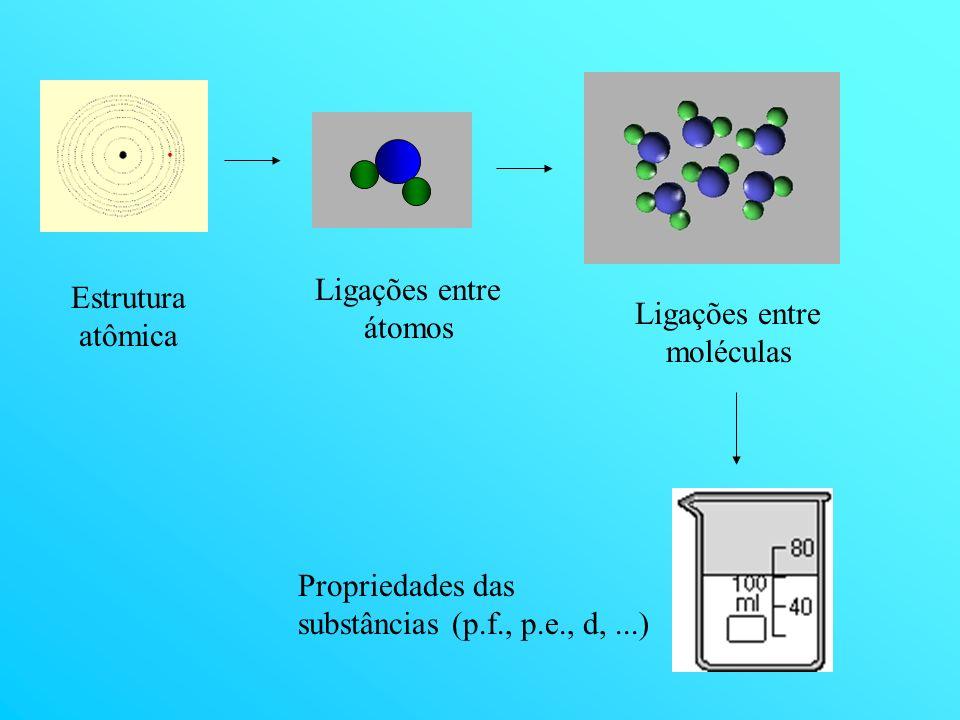 Ligações entre moléculas
