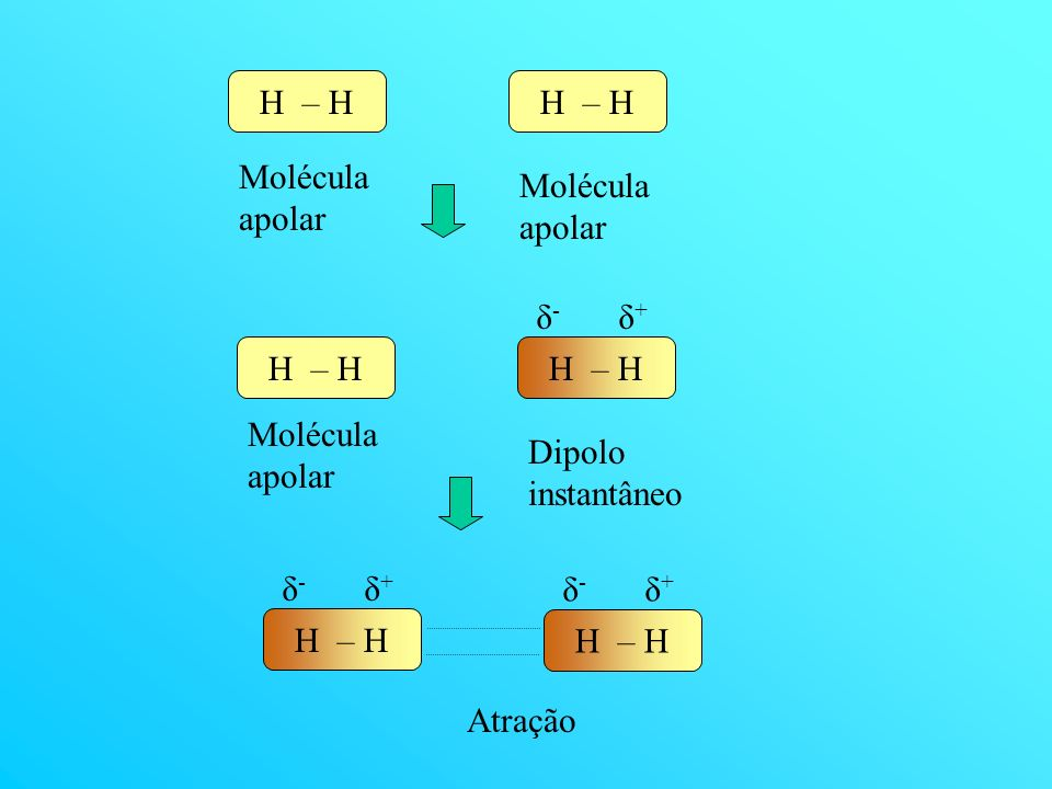H – H Molécula apolar H – H δ- δ+ Molécula apolar Dipolo instantâneo H – H δ- δ+ Atração