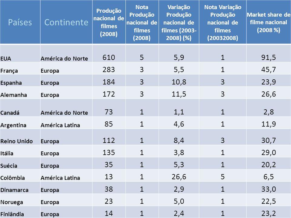 Países Continente. Produção nacional de filmes (2008) Nota Produção nacional de filmes (2008) Variação Produção nacional de filmes (2003-2008) (%)