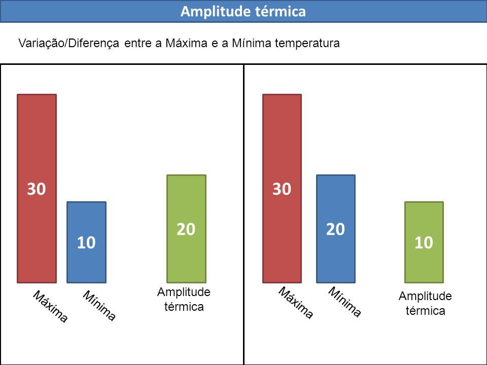Amplitude térmica Variação/Diferença entre a Máxima e a Mínima temperatura. 30. 30. 20. 20. 10.