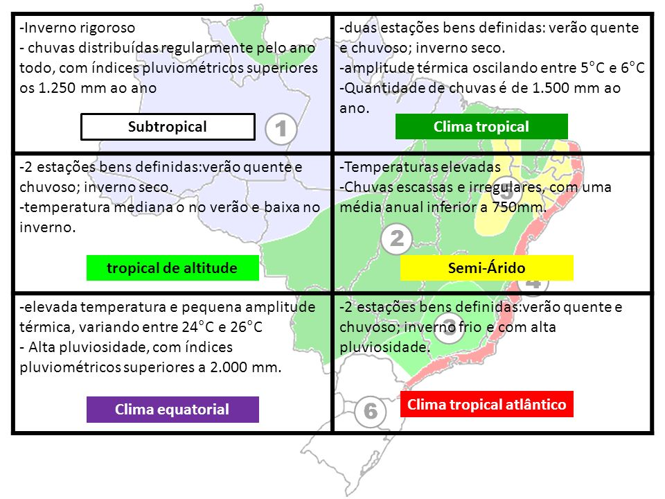 Clima tropical atlântico