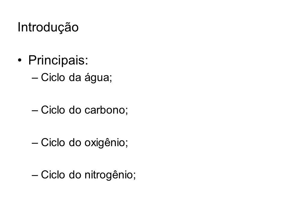Introdução Principais: Ciclo da água; Ciclo do carbono;