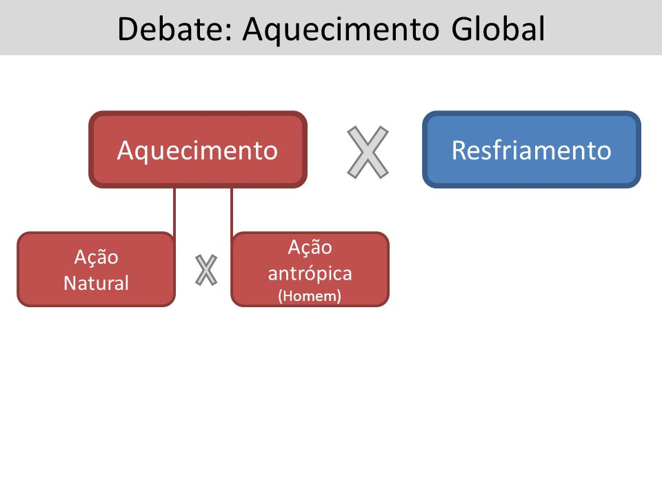 Debate: Aquecimento Global