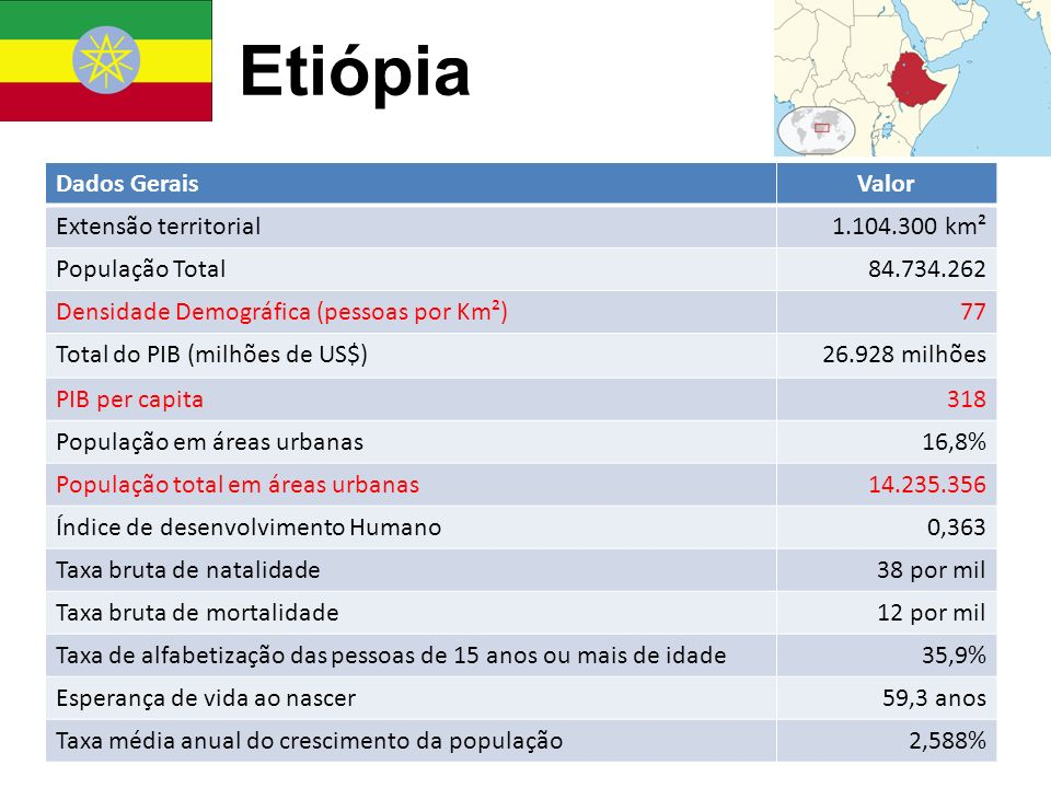 Etiópia Dados Gerais Valor Extensão territorial 1.104.300 km²