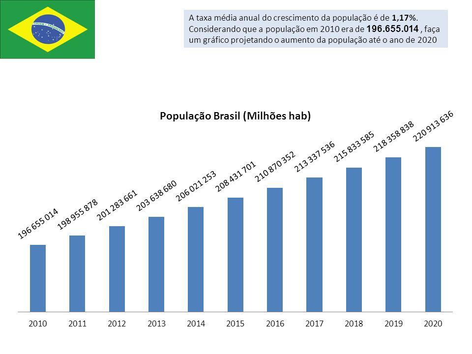 A taxa média anual do crescimento da população é de 1,17%