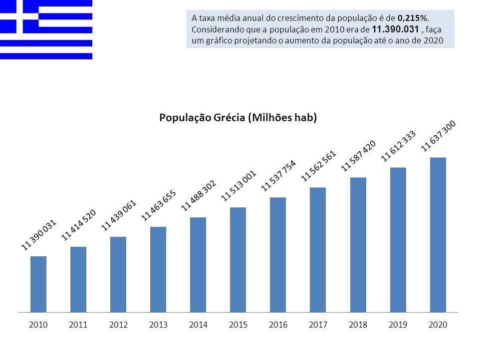 A taxa média anual do crescimento da população é de 0,215%