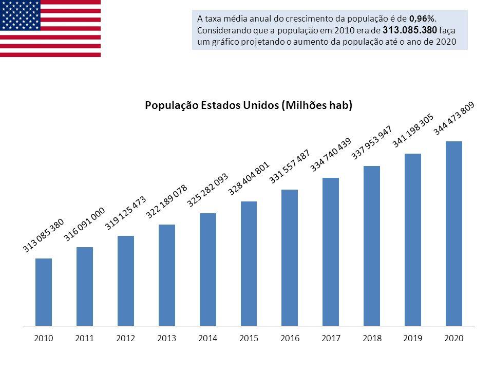 A taxa média anual do crescimento da população é de 0,96%