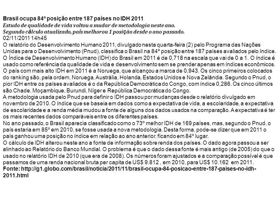 Brasil ocupa 84ª posição entre 187 países no IDH 2011