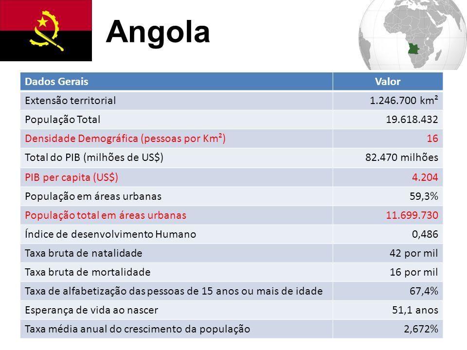 Angola Dados Gerais Valor Extensão territorial 1.246.700 km²