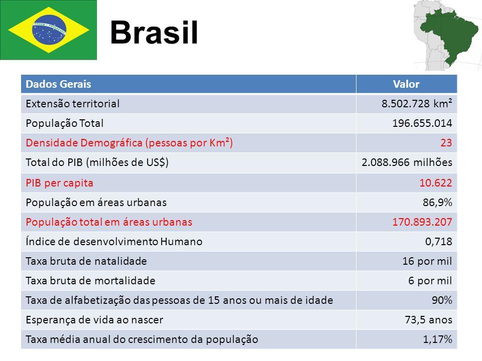Brasil Dados Gerais Valor Extensão territorial 8.502.728 km²