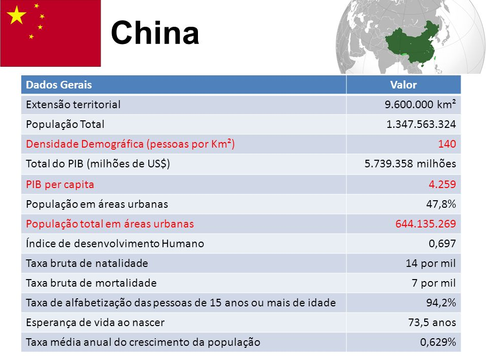 China Dados Gerais Valor Extensão territorial 9.600.000 km²