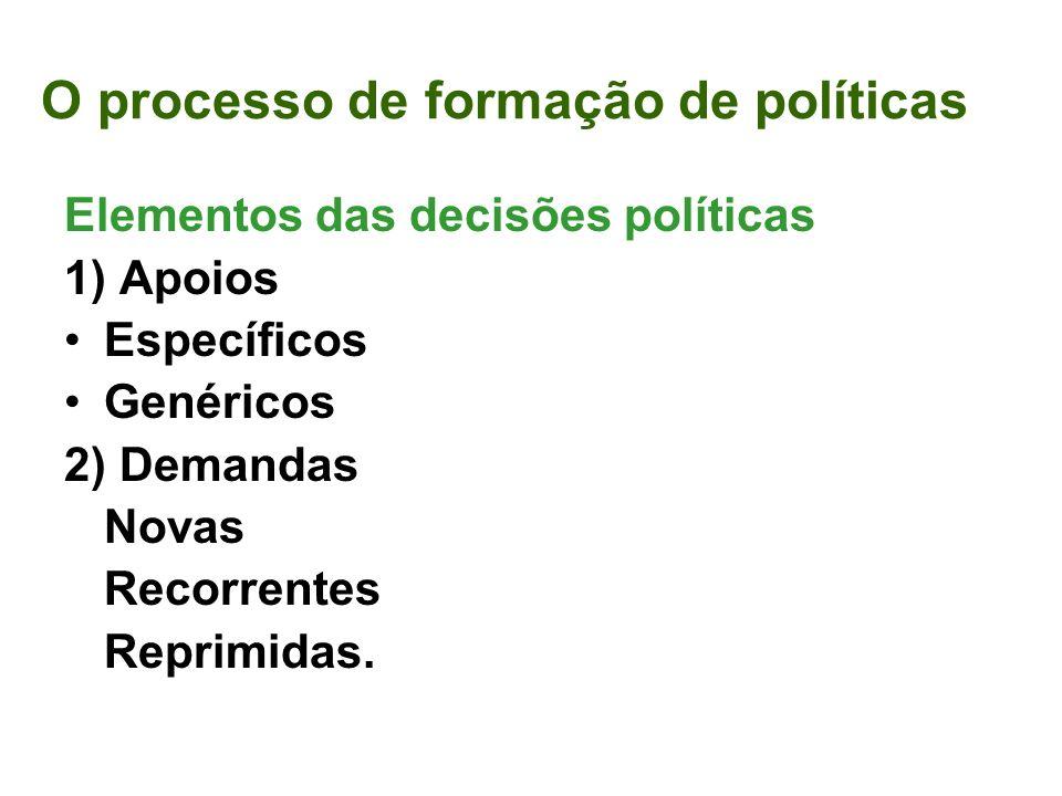 O processo de formação de políticas