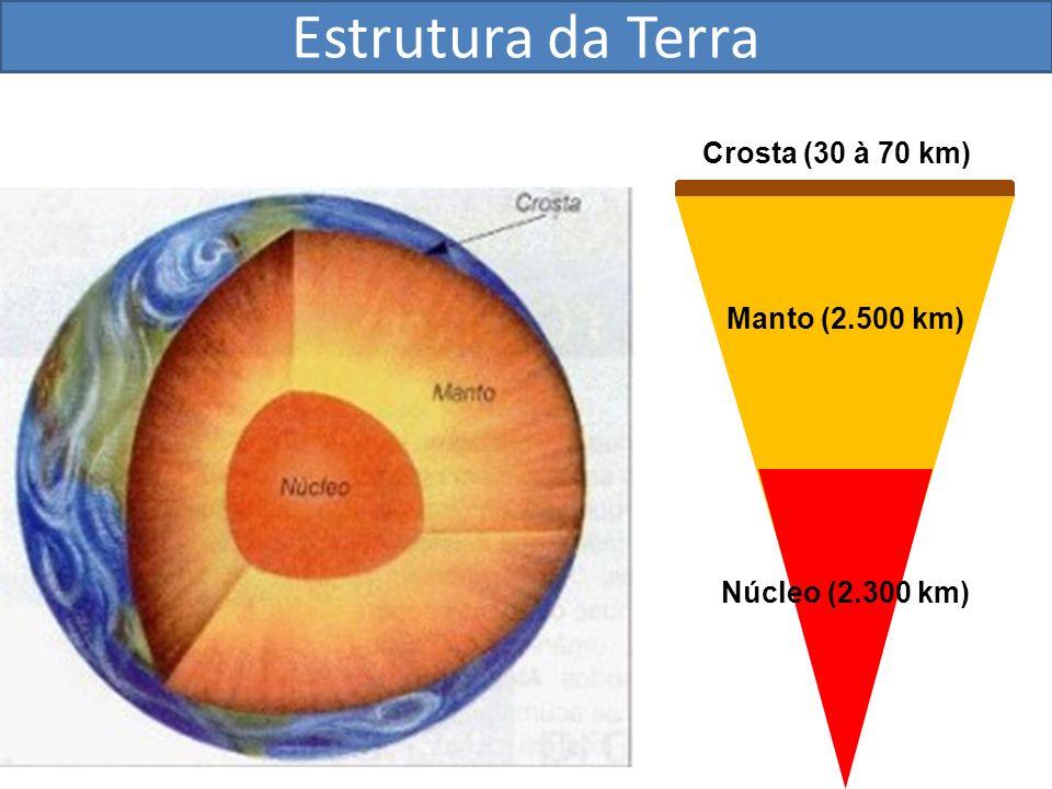 Estrutura da Terra Crosta (30 à 70 km) Manto (2.500 km)