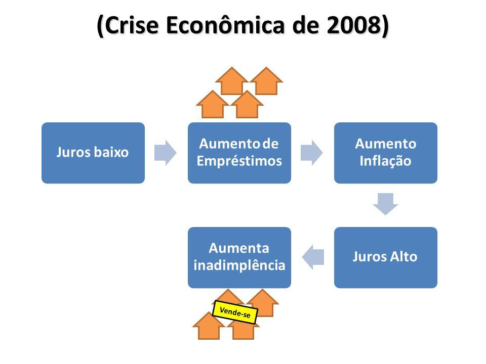 Aumento de Empréstimos Aumenta inadimplência