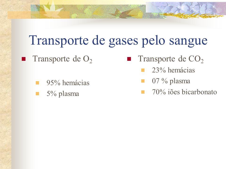 Transporte de gases pelo sangue