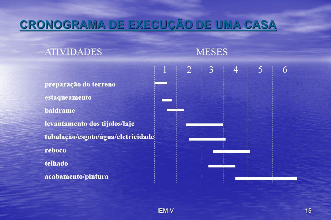CRONOGRAMA DE EXECUÇÃO DE UMA CASA