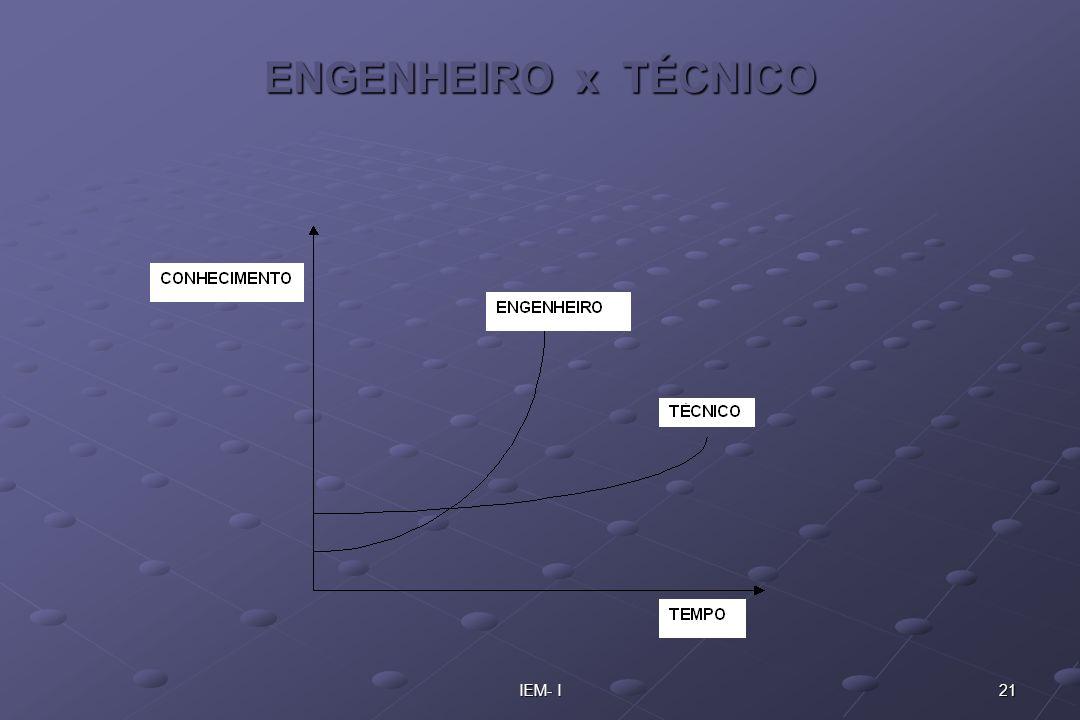 ENGENHEIRO x TÉCNICO IEM- I
