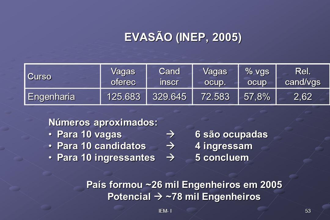 EVASÃO (INEP, 2005) Números aproximados: