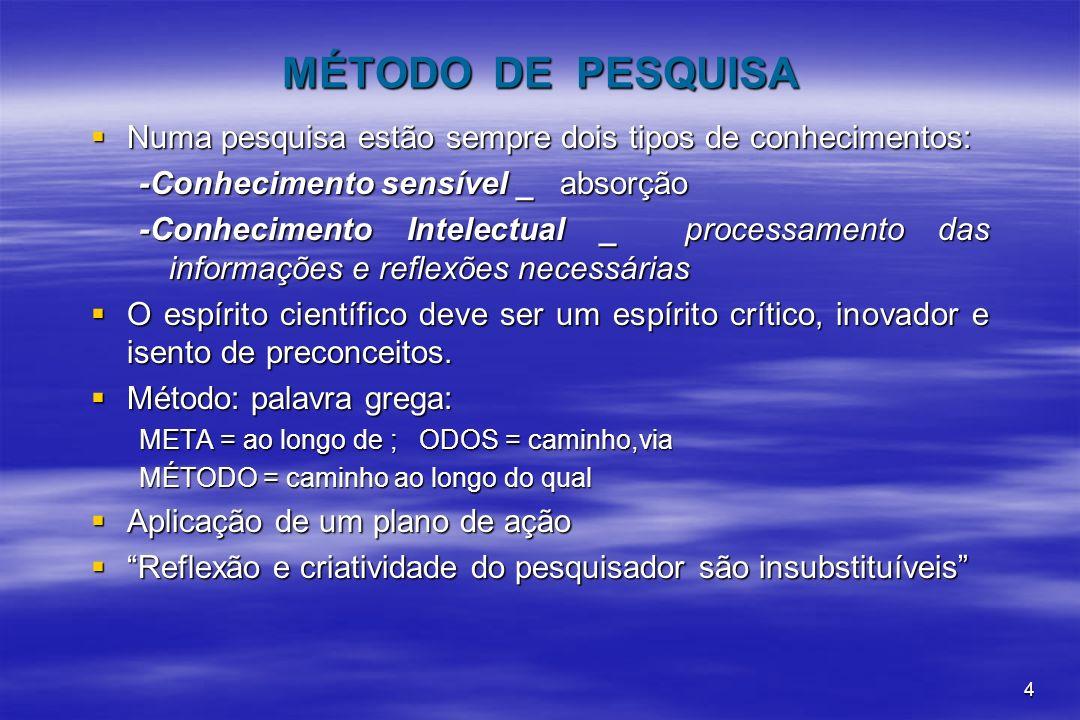 MÉTODO DE PESQUISA Numa pesquisa estão sempre dois tipos de conhecimentos: -Conhecimento sensível _ absorção.