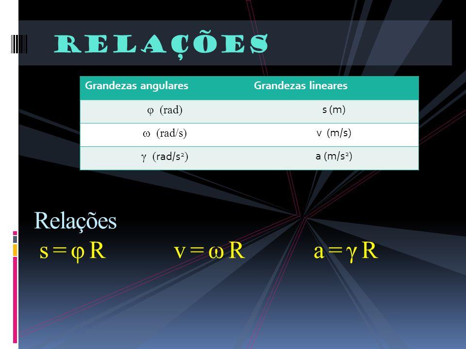 Relações s = φ R v = ω R a = γ R