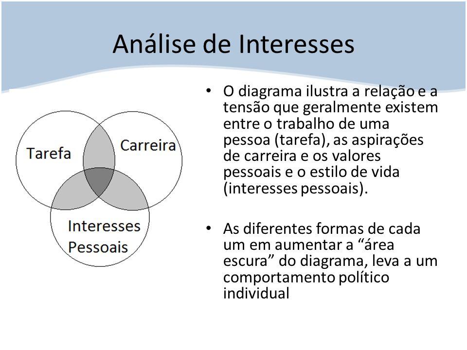 Análise de Interesses