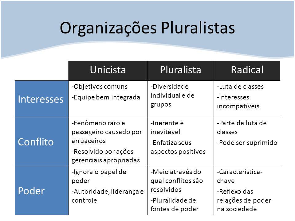 Organizações Pluralistas