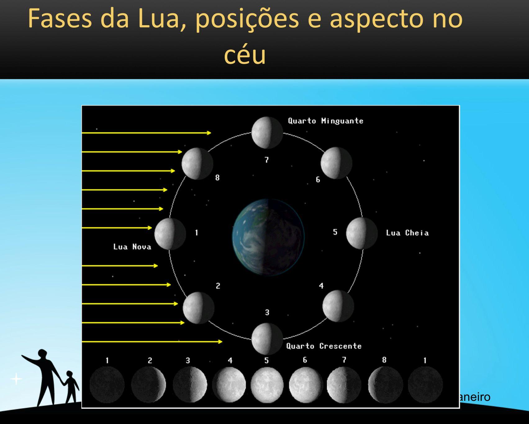 Fases da Lua, posições e aspecto no céu