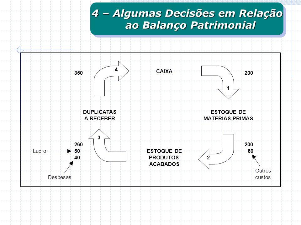 4 – Algumas Decisões em Relação ao Balanço Patrimonial