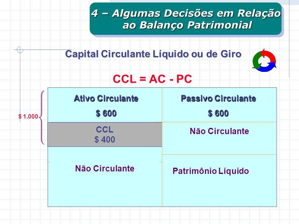 CCL = AC - PC 4 – Algumas Decisões em Relação ao Balanço Patrimonial
