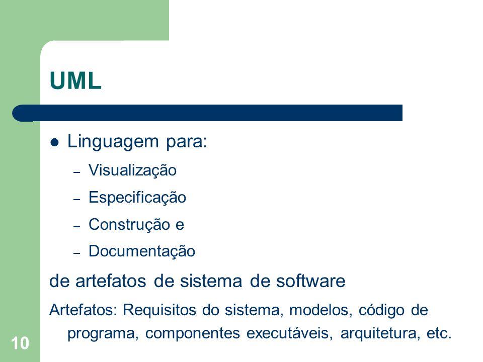 UML Linguagem para: de artefatos de sistema de software Visualização
