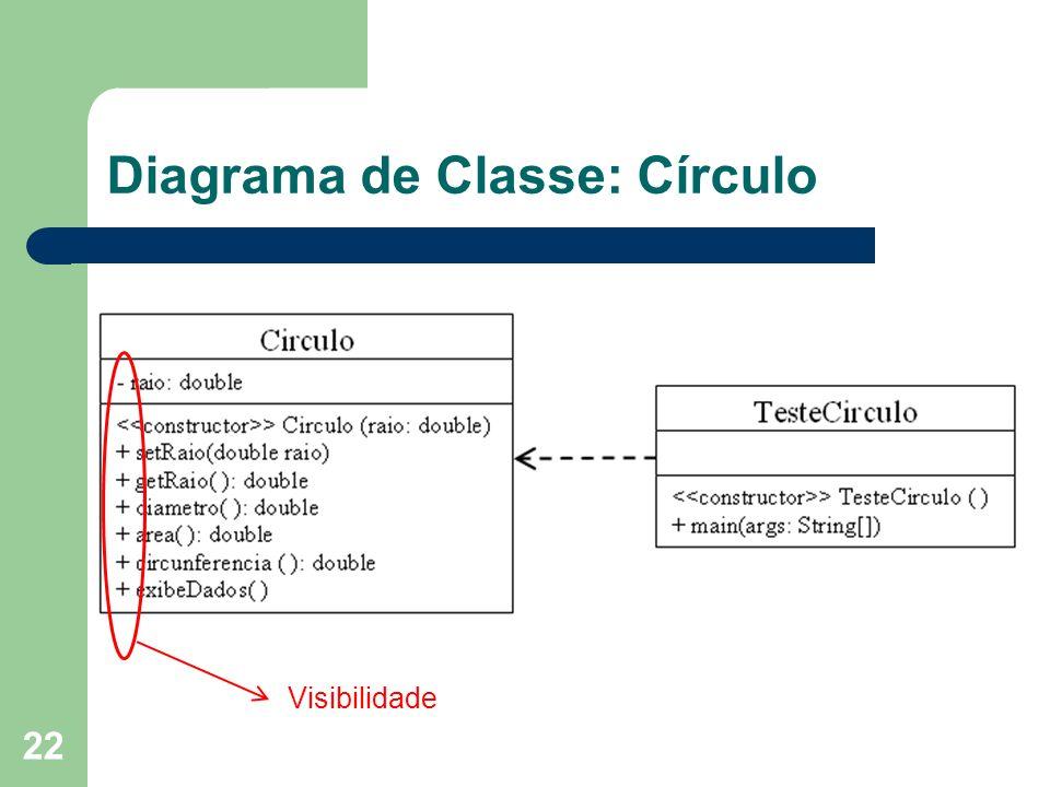Diagrama de Classe: Círculo