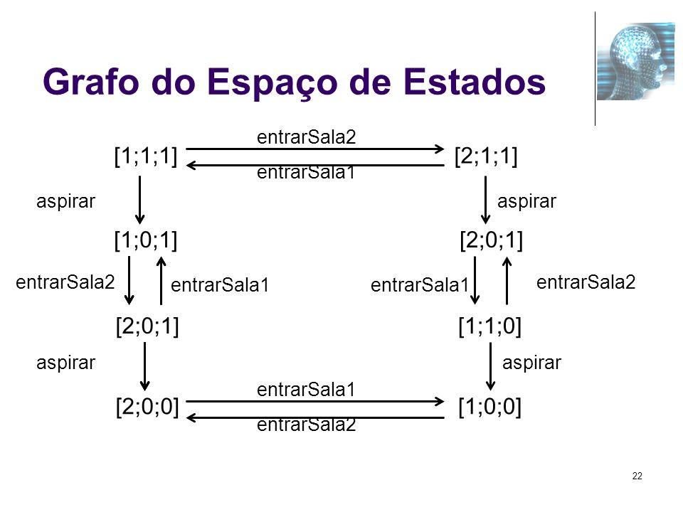 Grafo do Espaço de Estados
