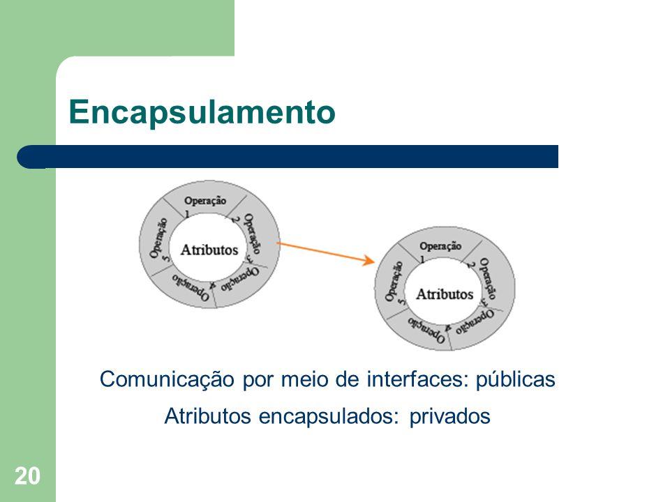 Encapsulamento Comunicação por meio de interfaces: públicas