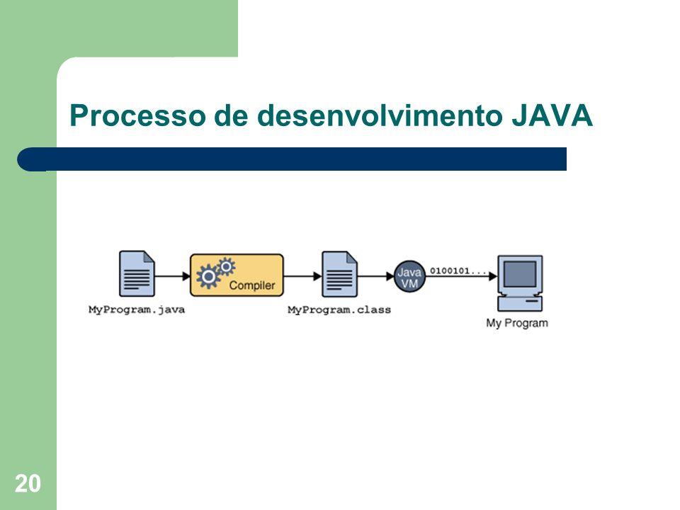 Processo de desenvolvimento JAVA