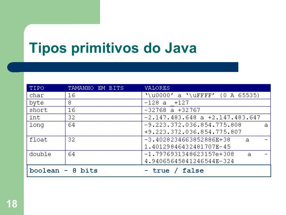 Tipos primitivos do Java