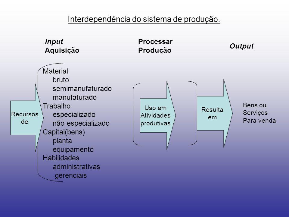 Interdependência do sistema de produção.