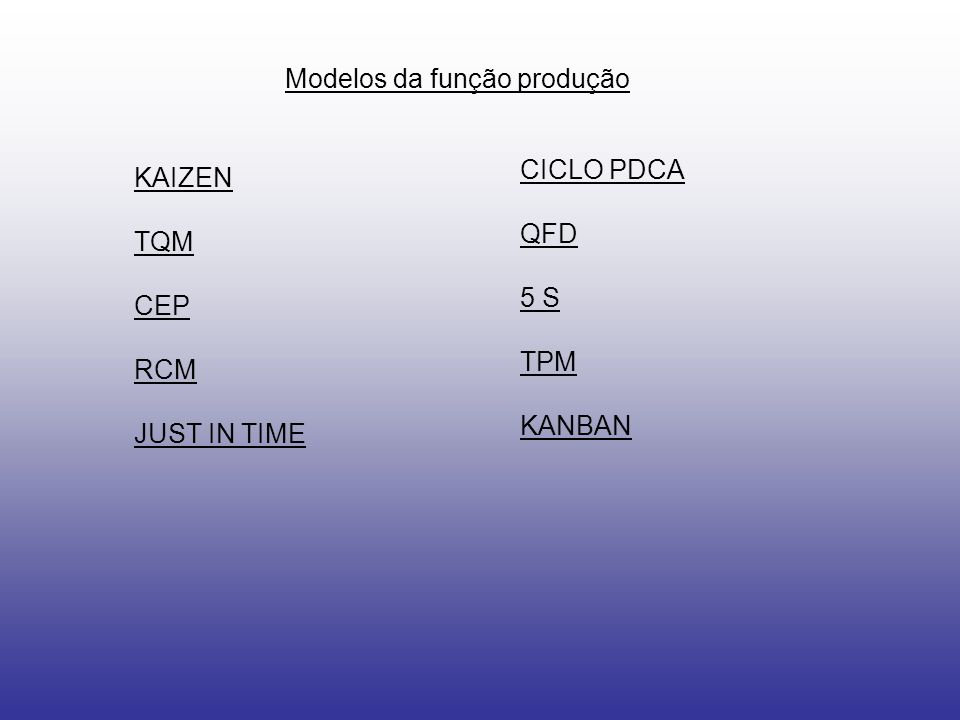 Modelos da função produção