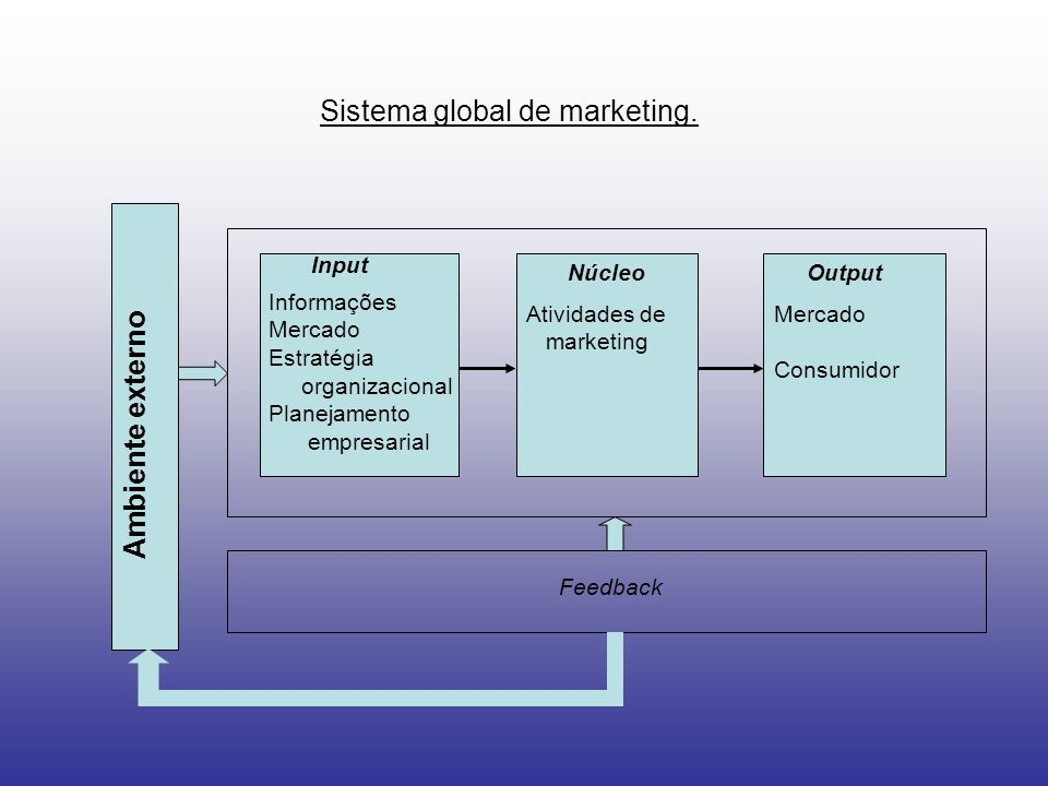 Sistema global de marketing.