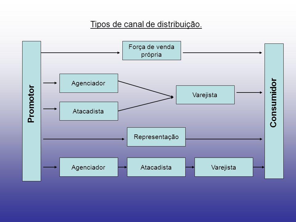 Tipos de canal de distribuição.