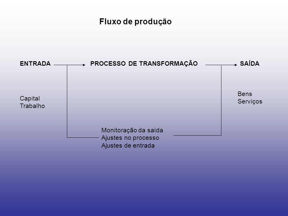 Fluxo de produção ENTRADA PROCESSO DE TRANSFORMAÇÃO SAÍDA Bens