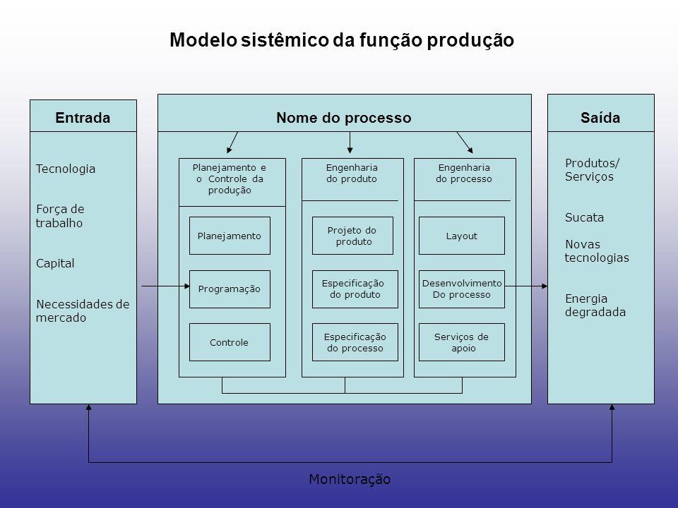 Planejamento e o Controle da produção