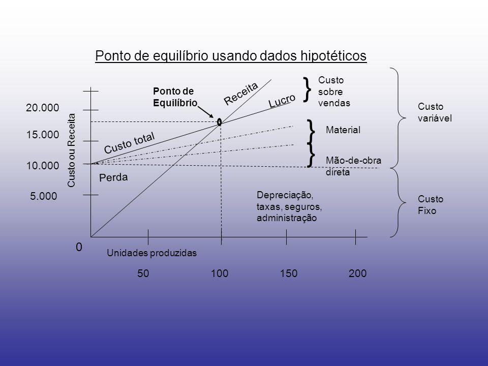 } } } Ponto de equilíbrio usando dados hipotéticos Receita Lucro