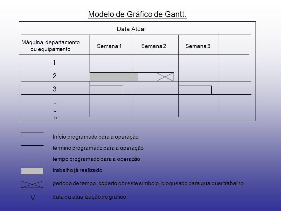 Modelo de Gráfico de Gantt.