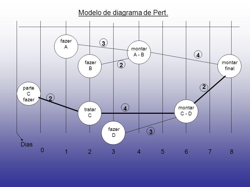 Modelo de diagrama de Pert.