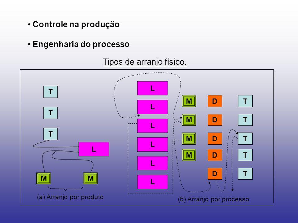 Engenharia do processo
