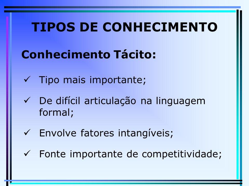 TIPOS DE CONHECIMENTO Conhecimento Tácito: Tipo mais importante;