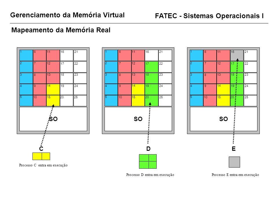 Gerenciamento da Memória Virtual FATEC - Sistemas Operacionais I